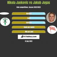 Nikola Jankovic vs Jakub Jugas h2h player stats