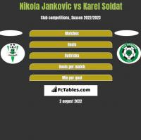 Nikola Jankovic vs Karel Soldat h2h player stats