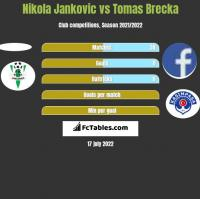 Nikola Jankovic vs Tomas Brecka h2h player stats