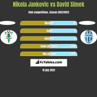 Nikola Jankovic vs David Simek h2h player stats