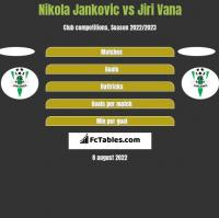 Nikola Jankovic vs Jiri Vana h2h player stats