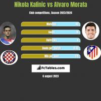 Nikola Kalinic vs Alvaro Morata h2h player stats