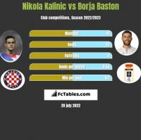 Nikola Kalinic vs Borja Baston h2h player stats