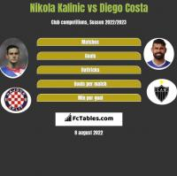 Nikola Kalinic vs Diego Costa h2h player stats