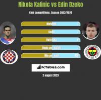 Nikola Kalinic vs Edin Dzeko h2h player stats