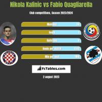 Nikola Kalinic vs Fabio Quagliarella h2h player stats