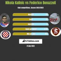 Nikola Kalinic vs Federico Bonazzoli h2h player stats