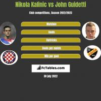 Nikola Kalinic vs John Guidetti h2h player stats