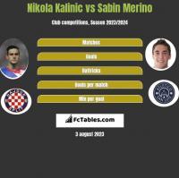 Nikola Kalinic vs Sabin Merino h2h player stats