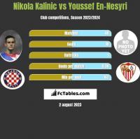 Nikola Kalinic vs Youssef En-Nesyri h2h player stats