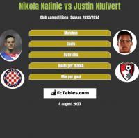 Nikola Kalinic vs Justin Kluivert h2h player stats
