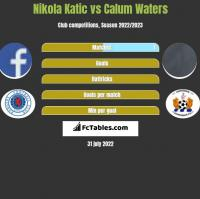 Nikola Katic vs Calum Waters h2h player stats