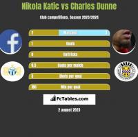 Nikola Katic vs Charles Dunne h2h player stats