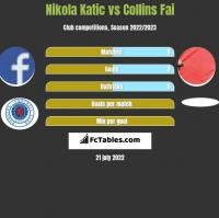Nikola Katic vs Collins Fai h2h player stats