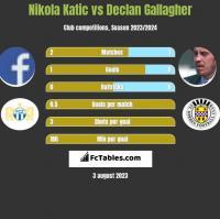 Nikola Katic vs Declan Gallagher h2h player stats