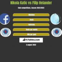 Nikola Katic vs Filip Helander h2h player stats