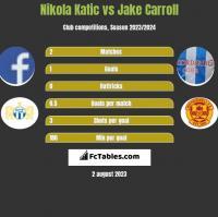 Nikola Katic vs Jake Carroll h2h player stats