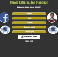 Nikola Katic vs Jon Flanagan h2h player stats