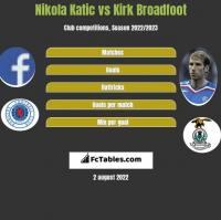 Nikola Katic vs Kirk Broadfoot h2h player stats