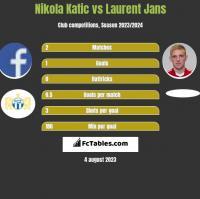 Nikola Katic vs Laurent Jans h2h player stats
