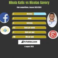 Nikola Katic vs Nicolas Gavory h2h player stats