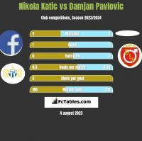 Nikola Katic vs Damjan Pavlovic h2h player stats