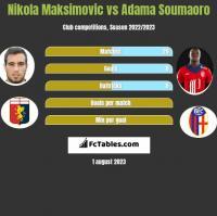 Nikola Maksimovic vs Adama Soumaoro h2h player stats