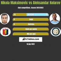 Nikola Maksimovic vs Aleksandar Kolarov h2h player stats