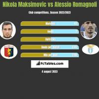 Nikola Maksimovic vs Alessio Romagnoli h2h player stats