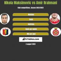Nikola Maksimovic vs Amir Rrahmani h2h player stats