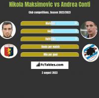 Nikola Maksimovic vs Andrea Conti h2h player stats