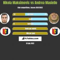 Nikola Maksimovic vs Andrea Masiello h2h player stats