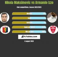 Nikola Maksimovic vs Armando Izzo h2h player stats