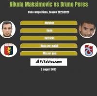 Nikola Maksimovic vs Bruno Peres h2h player stats