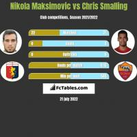 Nikola Maksimovic vs Chris Smalling h2h player stats