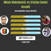 Nikola Maksimovic vs Cristian Ansaldi h2h player stats