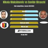 Nikola Maksimovic vs Davide Biraschi h2h player stats