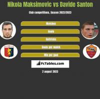 Nikola Maksimovic vs Davide Santon h2h player stats