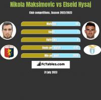 Nikola Maksimovic vs Elseid Hysaj h2h player stats