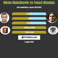 Nikola Maksimovic vs Faouzi Ghoulam h2h player stats