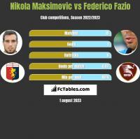 Nikola Maksimovic vs Federico Fazio h2h player stats