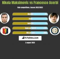 Nikola Maksimovic vs Francesco Acerbi h2h player stats