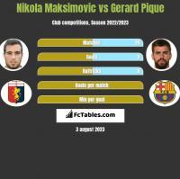 Nikola Maksimovic vs Gerard Pique h2h player stats
