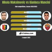 Nikola Maksimovic vs Gianluca Mancini h2h player stats