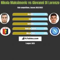 Nikola Maksimovic vs Giovanni Di Lorenzo h2h player stats
