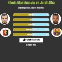 Nikola Maksimovic vs Jordi Alba h2h player stats
