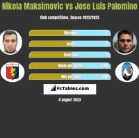 Nikola Maksimovic vs Jose Luis Palomino h2h player stats