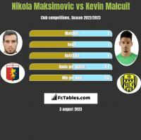 Nikola Maksimovic vs Kevin Malcuit h2h player stats