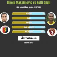 Nikola Maksimovic vs Koffi Djidji h2h player stats