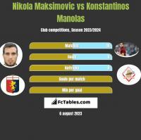 Nikola Maksimovic vs Konstantinos Manolas h2h player stats